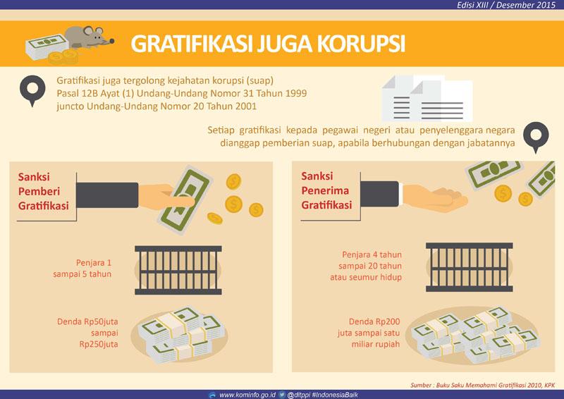 Gratifikasi Juga Korupsi